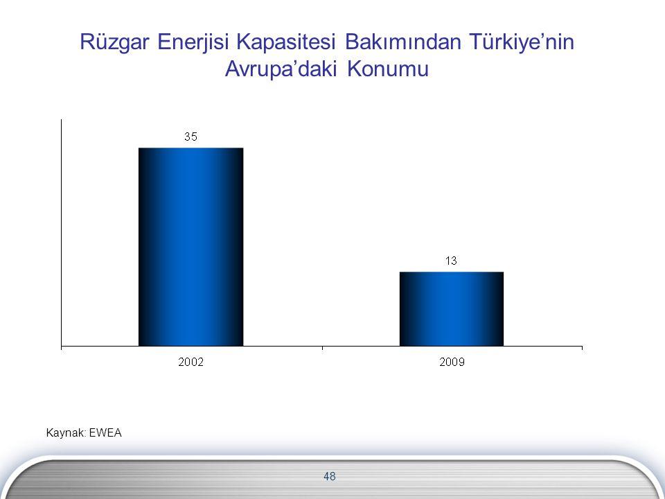 Rüzgar Enerjisi Kapasitesi Bakımından Türkiye'nin Avrupa'daki Konumu