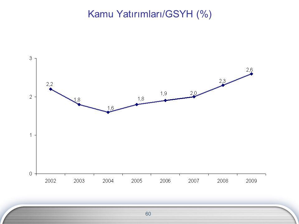 Kamu Yatırımları/GSYH (%)