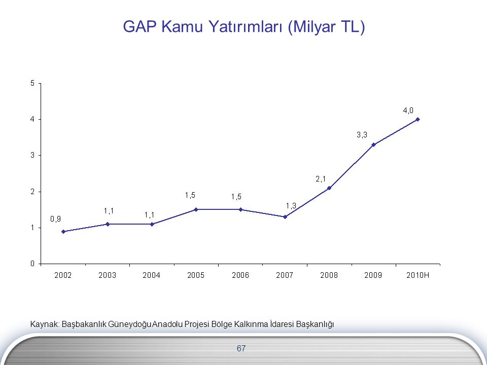GAP Kamu Yatırımları (Milyar TL)