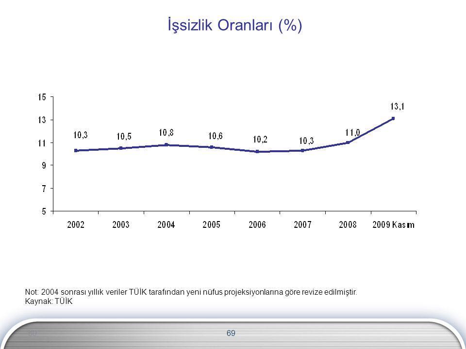 İşsizlik Oranları (%) Not: 2004 sonrası yıllık veriler TÜİK tarafından yeni nüfus projeksiyonlarına göre revize edilmiştir.