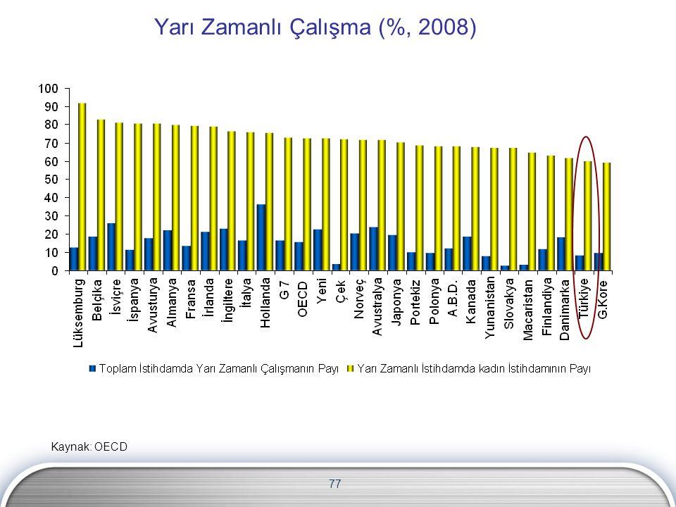 Yarı Zamanlı Çalışma (%, 2008)