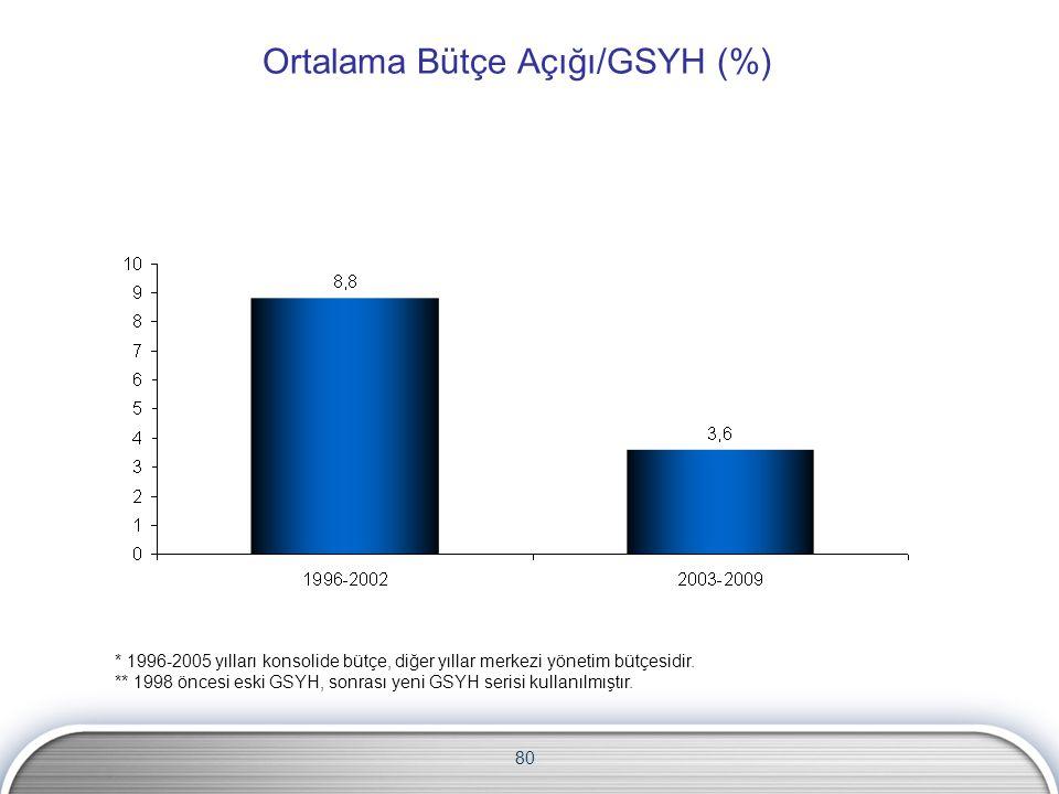 Ortalama Bütçe Açığı/GSYH (%)