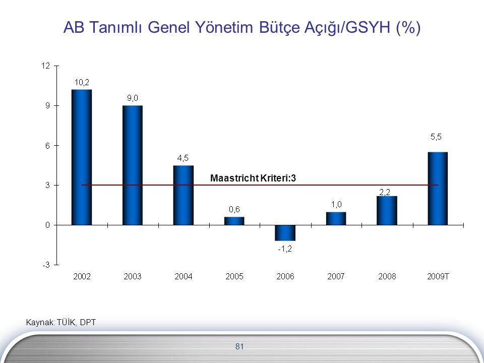AB Tanımlı Genel Yönetim Bütçe Açığı/GSYH (%)