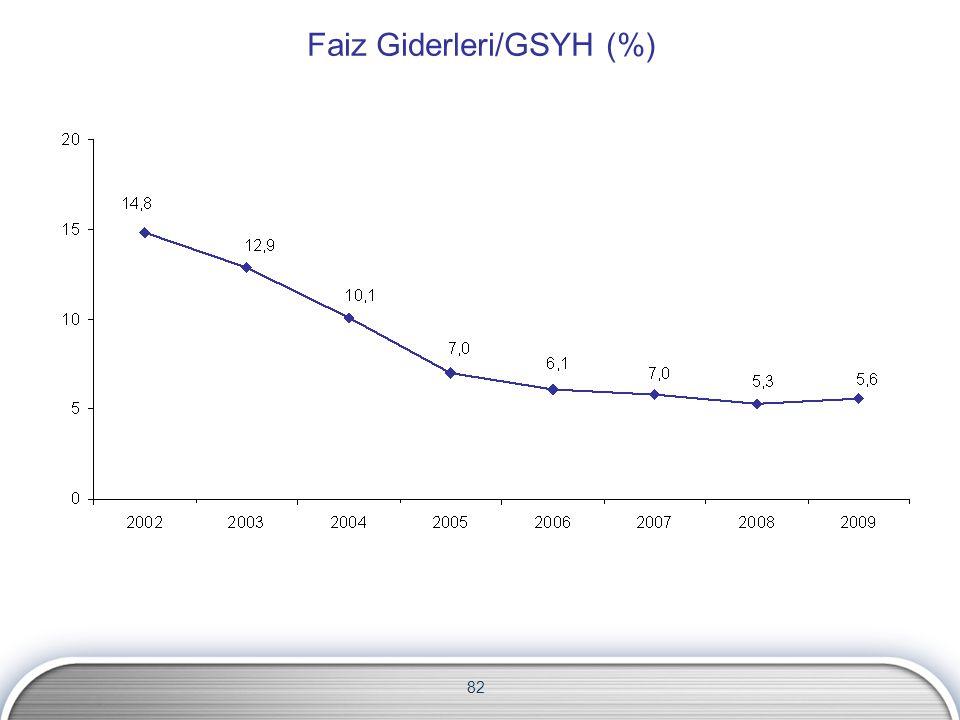 Faiz Giderleri/GSYH (%)