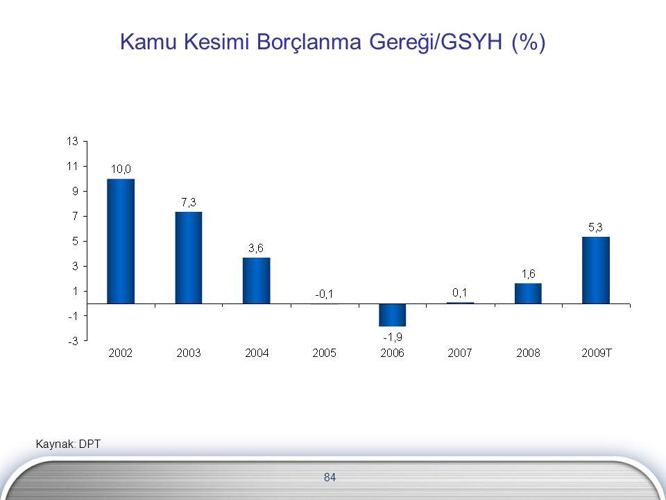 Kamu Kesimi Borçlanma Gereği/GSYH (%)