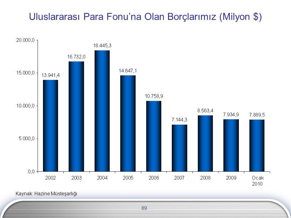 Uluslararası Para Fonu'na Olan Borçlarımız (Milyon $)