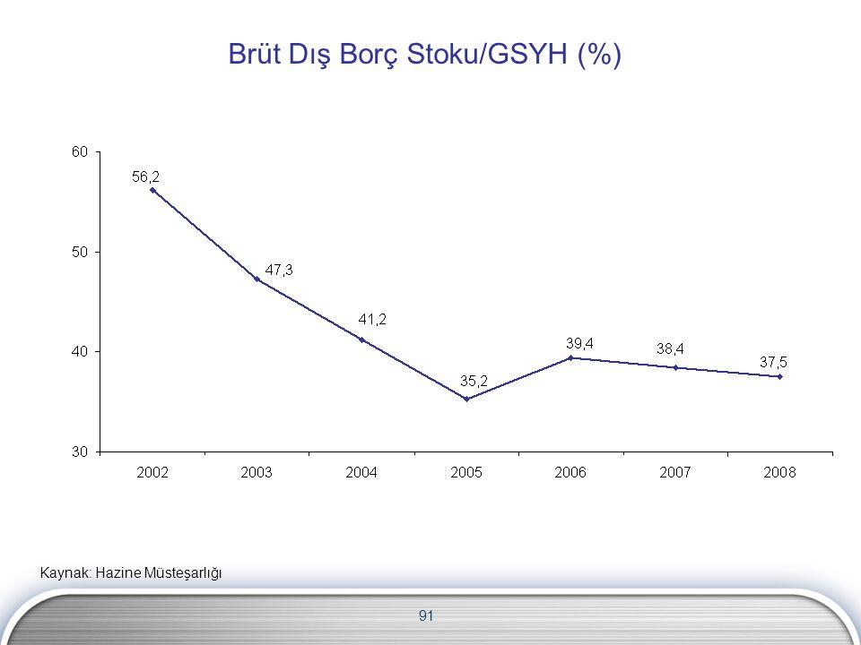 Brüt Dış Borç Stoku/GSYH (%)