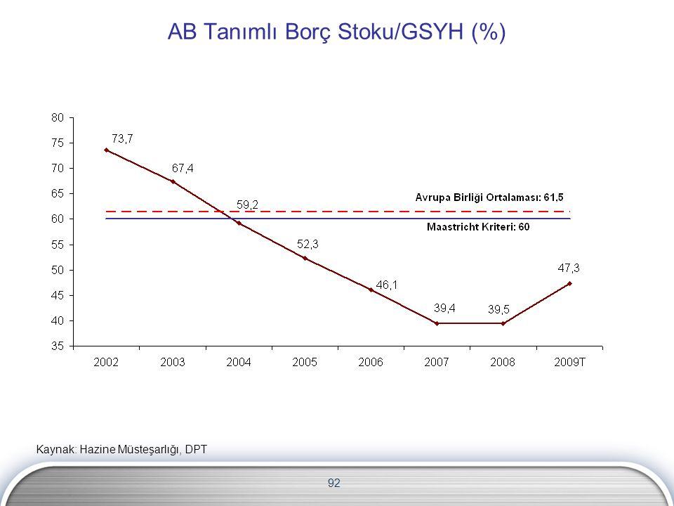 AB Tanımlı Borç Stoku/GSYH (%)