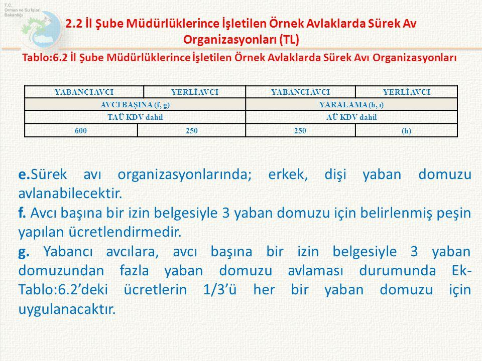 2.2 İl Şube Müdürlüklerince İşletilen Örnek Avlaklarda Sürek Av Organizasyonları (TL)