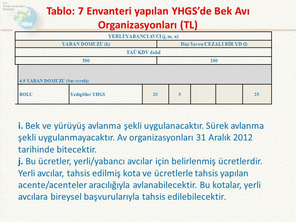 Tablo: 7 Envanteri yapılan YHGS'de Bek Avı Organizasyonları (TL)