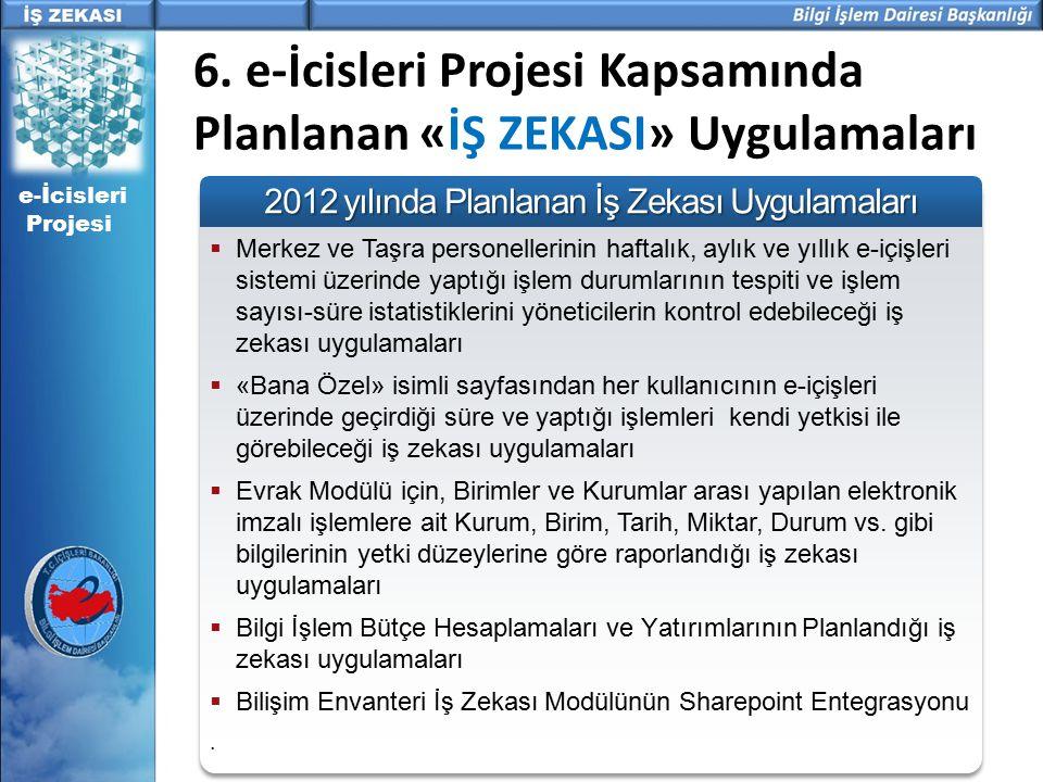 2012 yılında Planlanan İş Zekası Uygulamaları