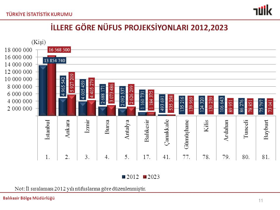 İLLERE GÖRE NÜFUS PROJEKSİYONLARI 2012,2023