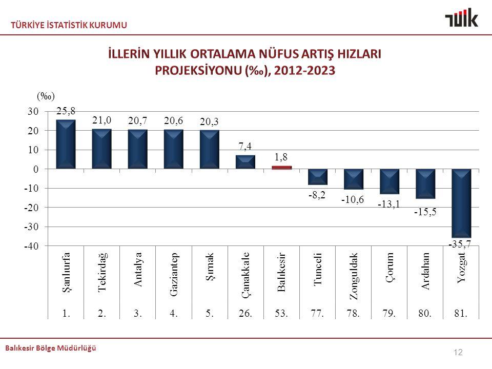 KEMAL İLLERİN YILLIK ORTALAMA NÜFUS ARTIŞ HIZLARI PROJEKSİYONU (‰), 2012-2023.