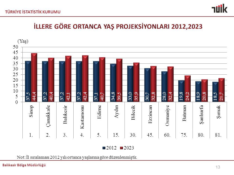 İLLERE GÖRE ORTANCA YAŞ PROJEKSİYONLARI 2012,2023