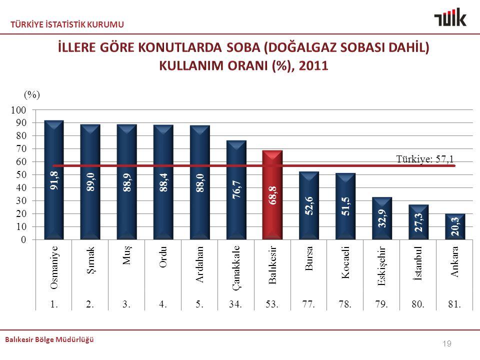 KEMAL İLLERE GÖRE KONUTLARDA SOBA (DOĞALGAZ SOBASI DAHİL) KULLANIM ORANI (%), 2011.