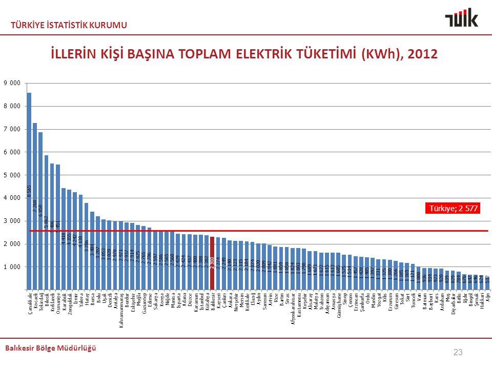 İLLERİN KİŞİ BAŞINA TOPLAM ELEKTRİK TÜKETİMİ (KWh), 2012