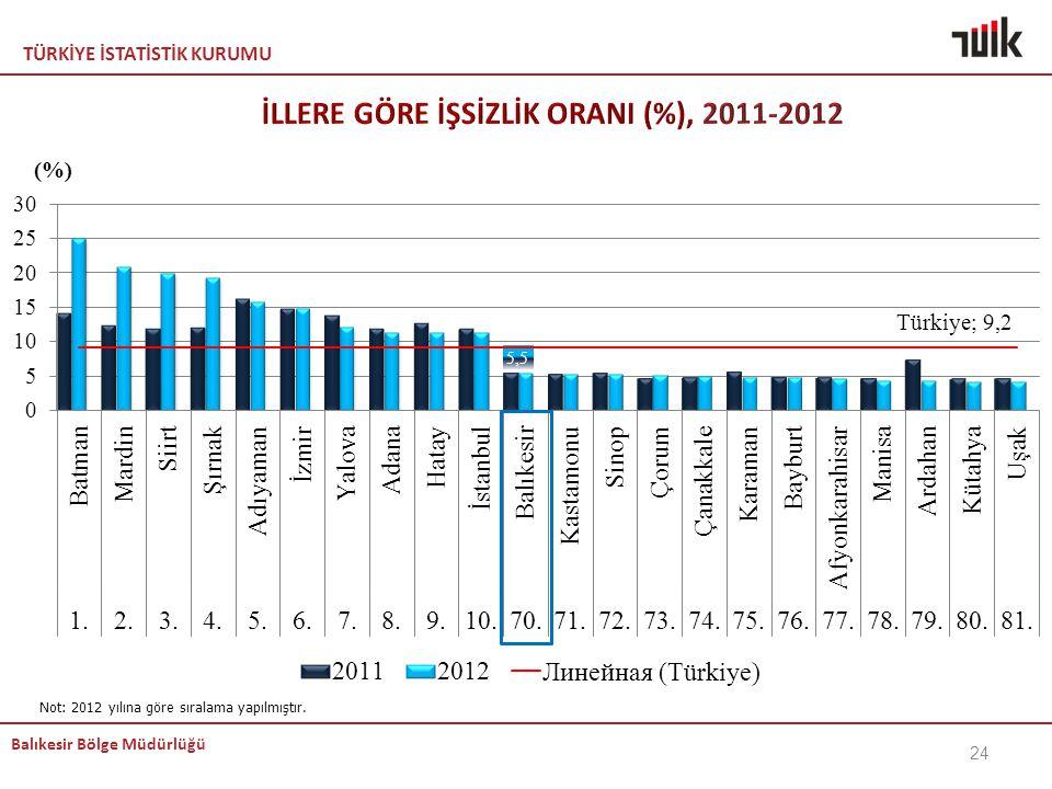 İLLERE GÖRE İŞSİZLİK ORANI (%), 2011-2012