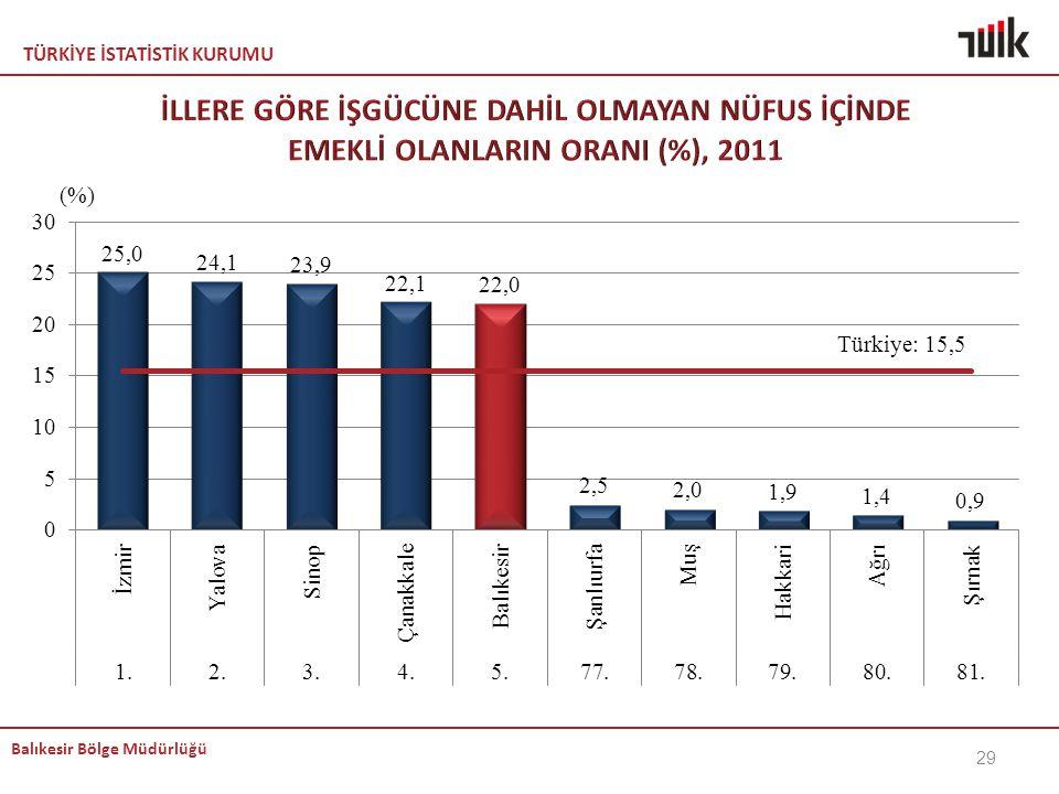 KEMAL İLLERE GÖRE İŞGÜCÜNE DAHİL OLMAYAN NÜFUS İÇİNDE EMEKLİ OLANLARIN ORANI (%), 2011.