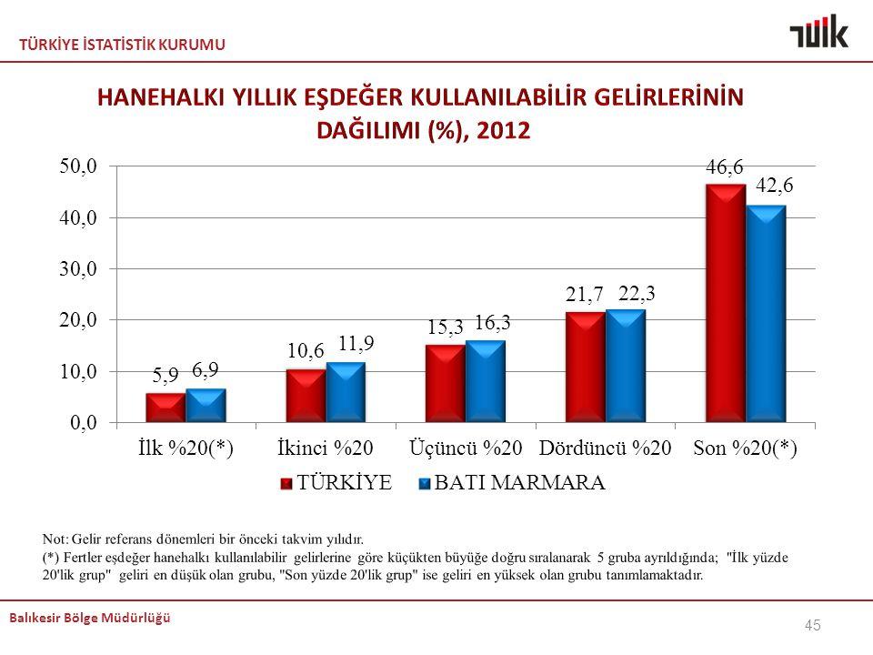 HANEHALKI YILLIK EŞDEĞER KULLANILABİLİR GELİRLERİNİN DAĞILIMI (%), 2012