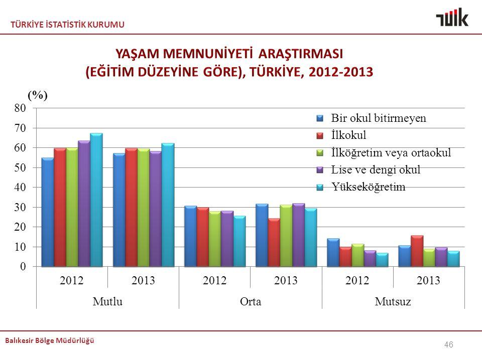 KEMAL YAŞAM MEMNUNİYETİ ARAŞTIRMASI (EĞİTİM DÜZEYİNE GÖRE), TÜRKİYE, 2012-2013 DOĞRU baılıkkk