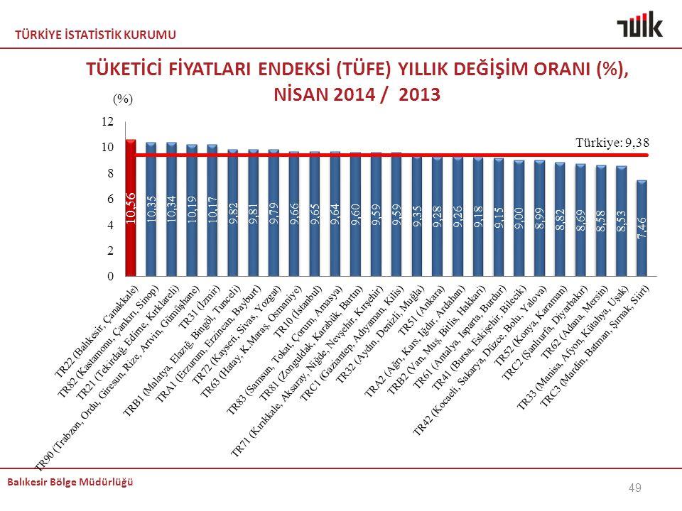 KEMAL TÜKETİCİ FİYATLARI ENDEKSİ (TÜFE) YILLIK DEĞİŞİM ORANI (%), NİSAN 2014 / 2013 baılıkkk