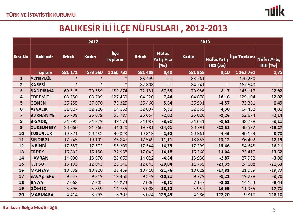 BALIKESİR İLİ İLÇE NÜFUSLARI , 2012-2013
