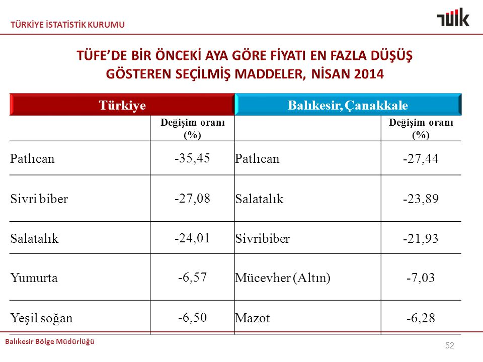 KEMAL TÜFE'DE BİR ÖNCEKİ AYA GÖRE FİYATI EN FAZLA DÜŞÜŞ GÖSTEREN SEÇİLMİŞ MADDELER, NİSAN 2014. Türkiye.