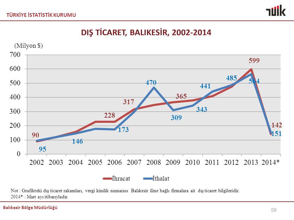 DIŞ TİCARET, BALIKESİR, 2002-2014
