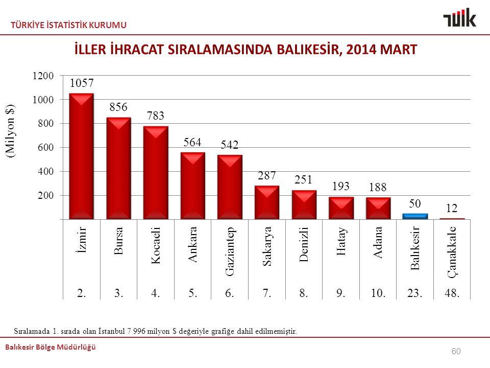 İLLER İHRACAT SIRALAMASINDA BALIKESİR, 2014 MART
