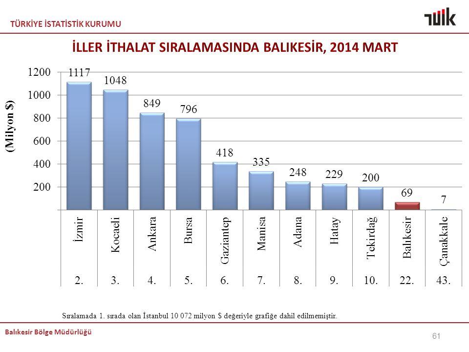 İLLER İTHALAT SIRALAMASINDA BALIKESİR, 2014 MART