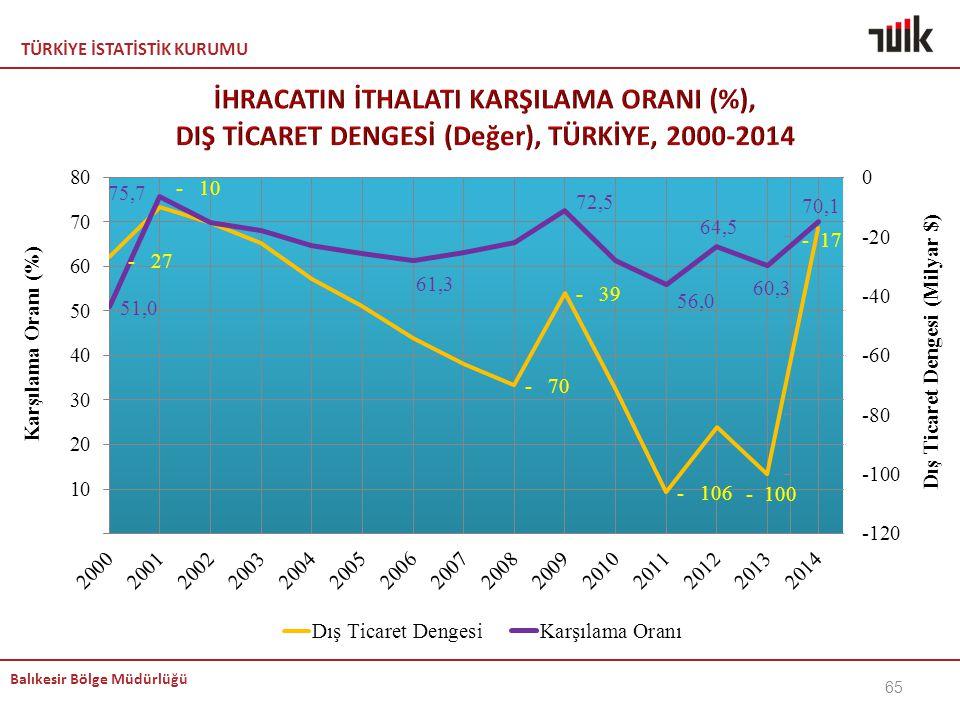 İHRACATIN İTHALATI KARŞILAMA ORANI (%), DIŞ TİCARET DENGESİ (Değer), TÜRKİYE, 2000-2014