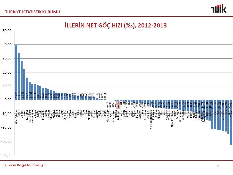 İLLERİN NET GÖÇ HIZI (‰), 2012-2013