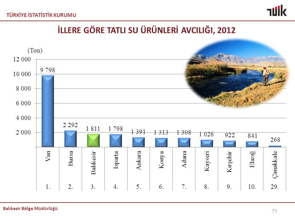 İLLERE GÖRE TATLI SU ÜRÜNLERİ AVCILIĞI, 2012