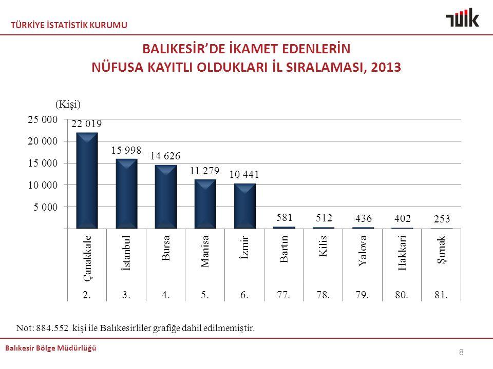 KEMAL BALIKESİR'DE İKAMET EDENLERİN NÜFUSA KAYITLI OLDUKLARI İL SIRALAMASI, 2013.