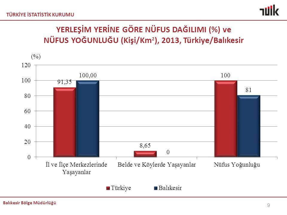 KEMAL YERLEŞİM YERİNE GÖRE NÜFUS DAĞILIMI (%) ve NÜFUS YOĞUNLUĞU (Kişi/Km²), 2013, Türkiye/Balıkesir.