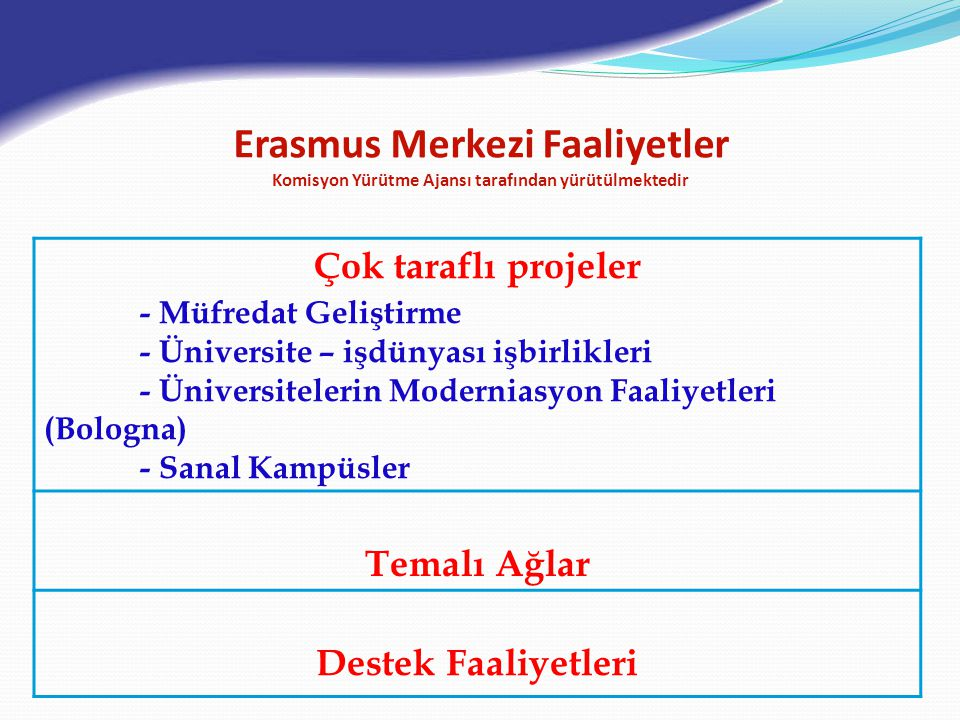 Erasmus Merkezi Faaliyetler Komisyon Yürütme Ajansı tarafından yürütülmektedir