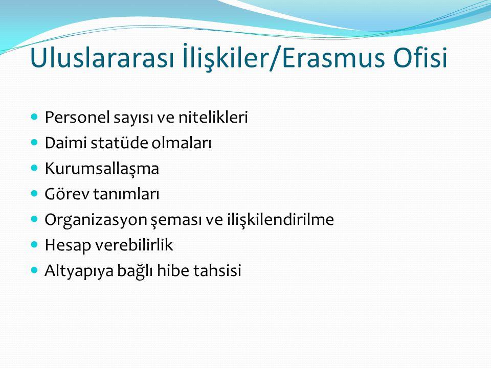 Uluslararası İlişkiler/Erasmus Ofisi
