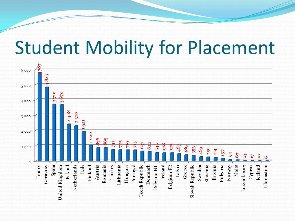 Student Mobility for Placement
