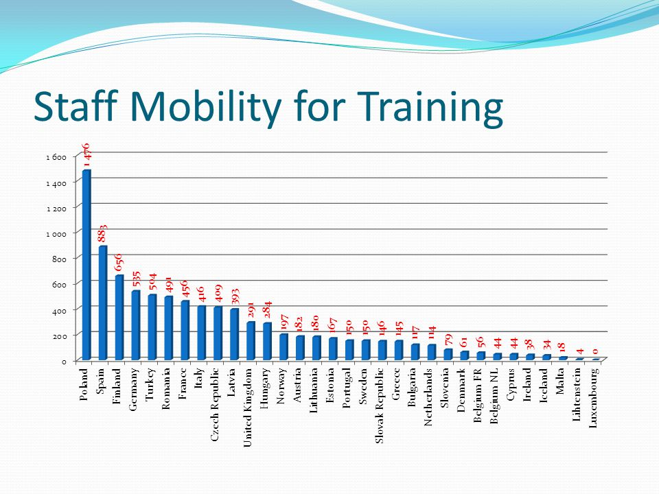 Staff Mobility for Training