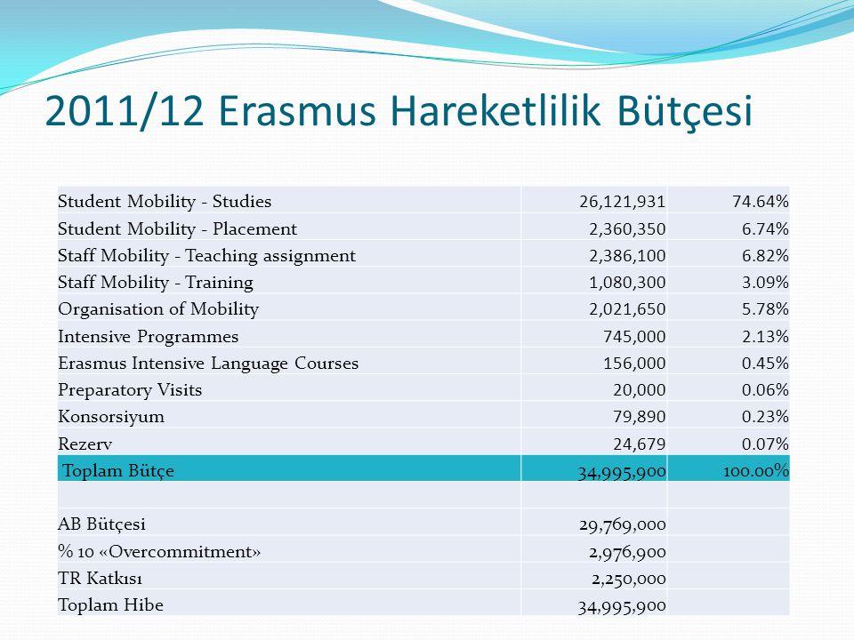 2011/12 Erasmus Hareketlilik Bütçesi