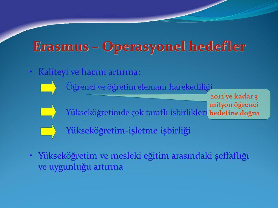Erasmus – Operasyonel hedefler