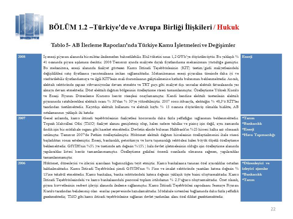 BÖLÜM 1.2 –Türkiye de ve Avrupa Birliği İlişkileri / Hukuk
