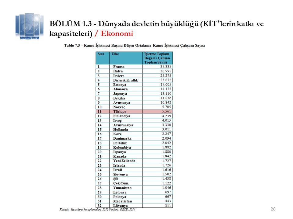 BÖLÜM 1.3 - Dünyada devletin büyüklüğü (KİT lerin katkı ve kapasiteleri) / Ekonomi