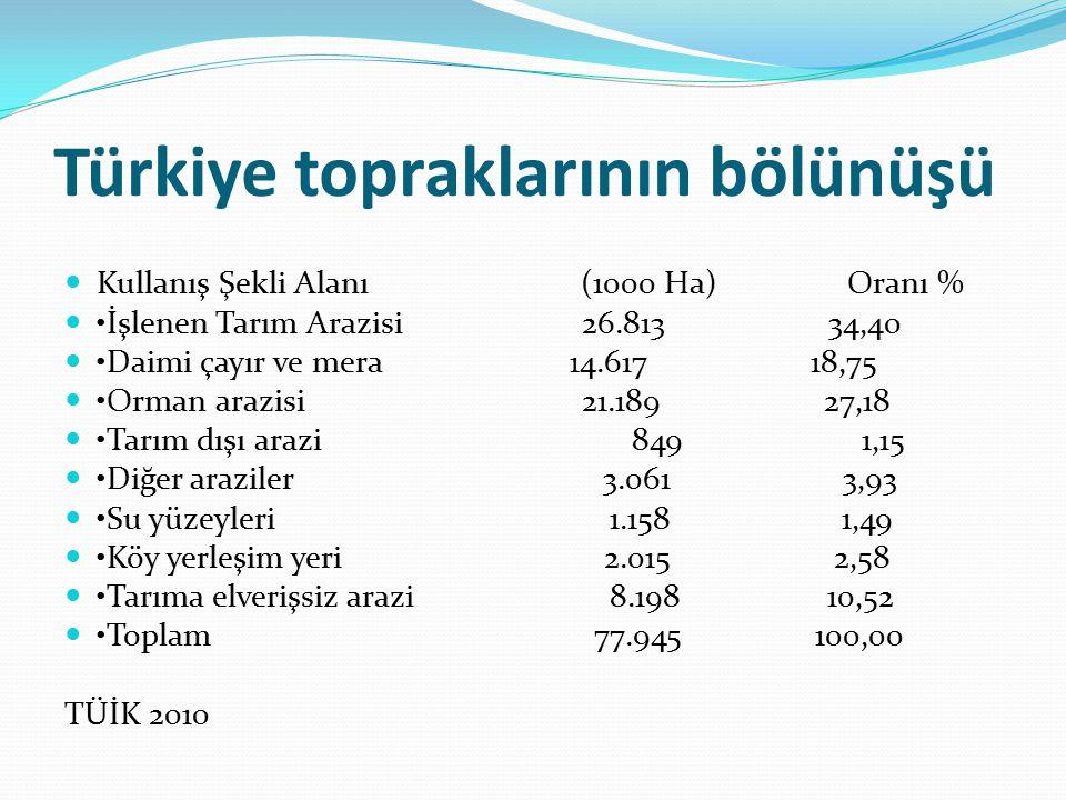 Türkiye topraklarının bölünüşü