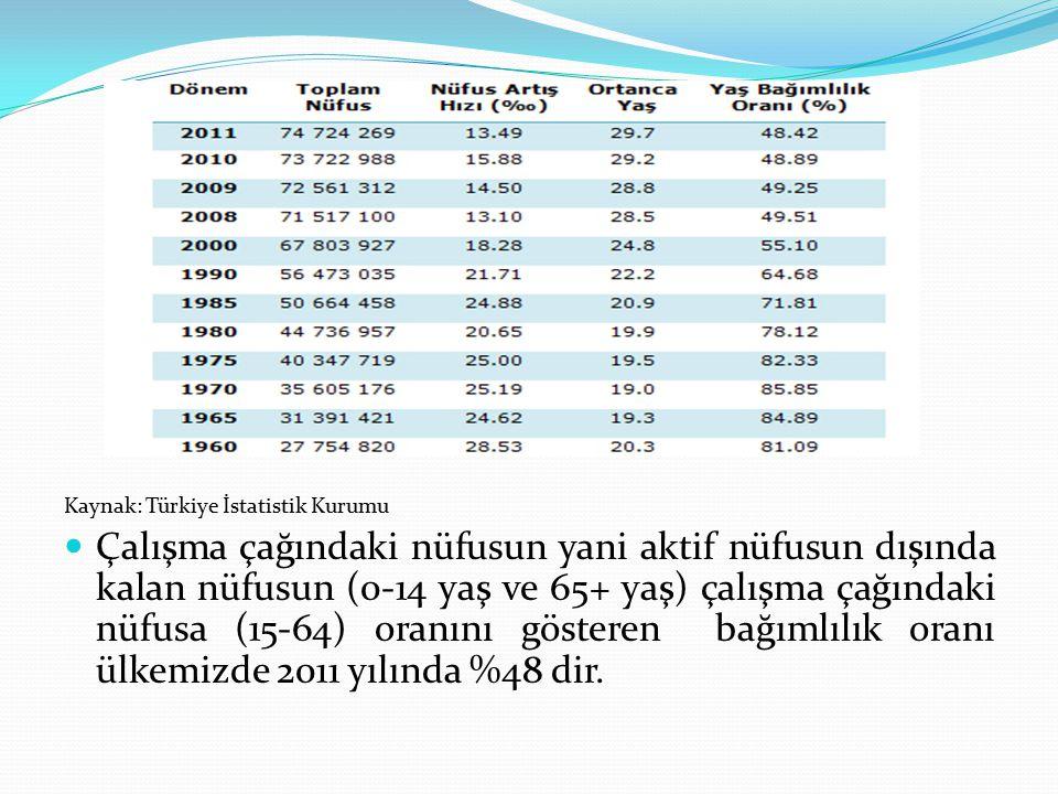 Kaynak: Türkiye İstatistik Kurumu
