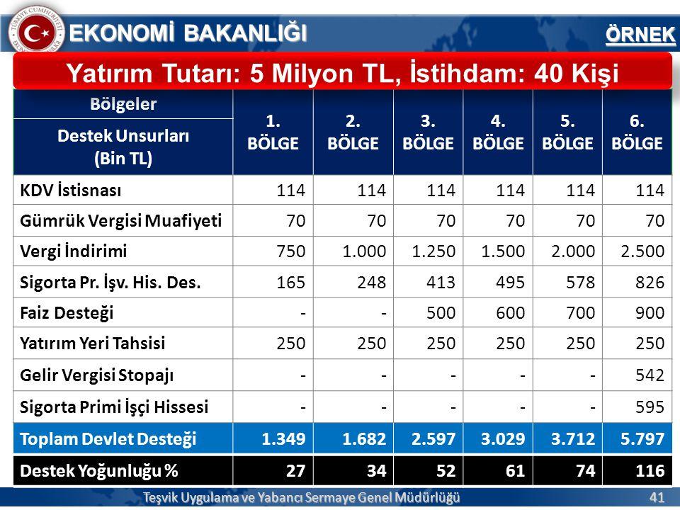 Yatırım Tutarı: 5 Milyon TL, İstihdam: 40 Kişi
