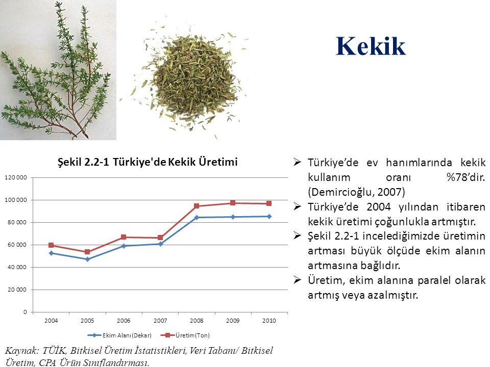 Kekik Türkiye'de ev hanımlarında kekik kullanım oranı %78'dir. (Demircioğlu, 2007)