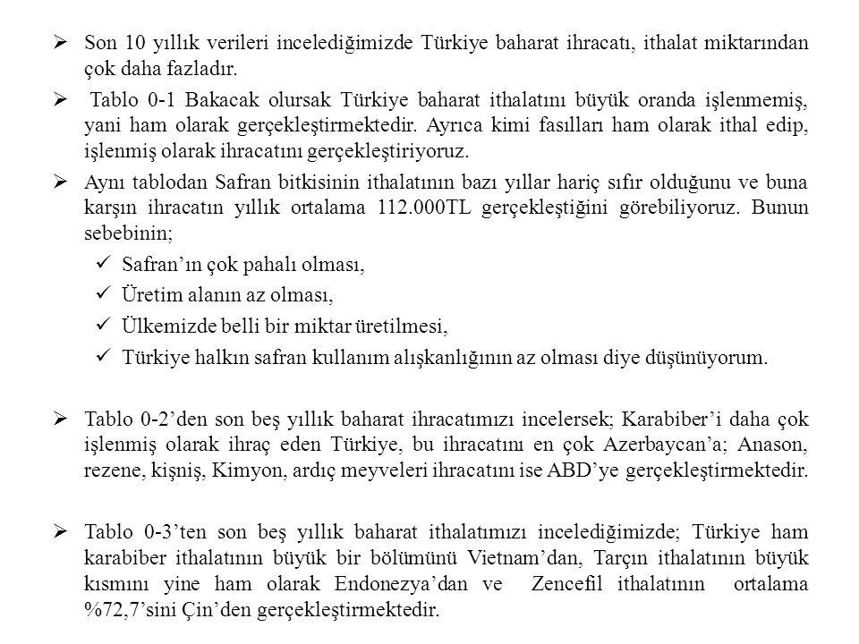 Son 10 yıllık verileri incelediğimizde Türkiye baharat ihracatı, ithalat miktarından çok daha fazladır.