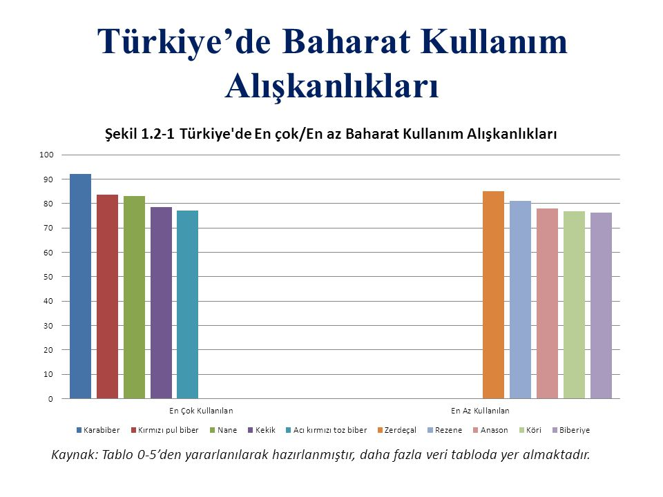 Türkiye'de Baharat Kullanım Alışkanlıkları