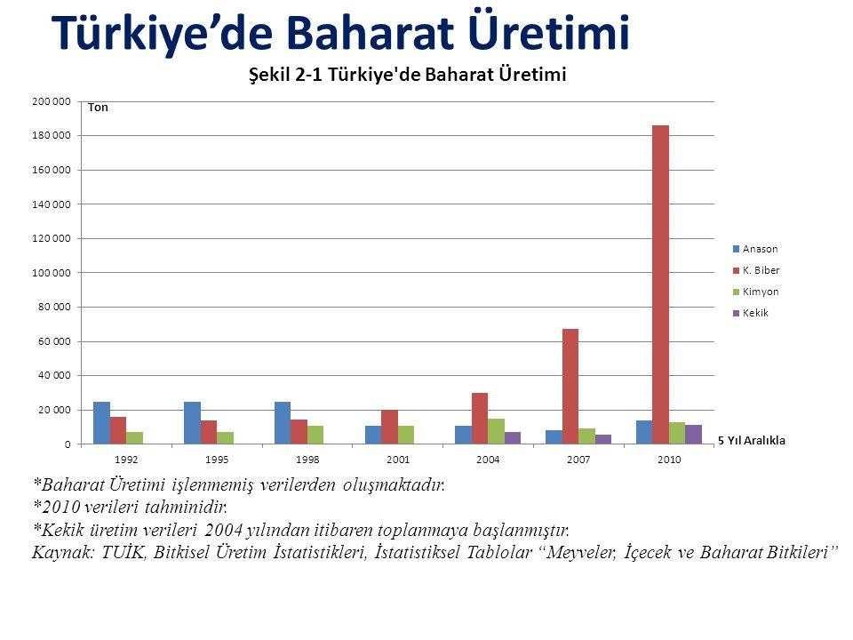 Türkiye'de Baharat Üretimi